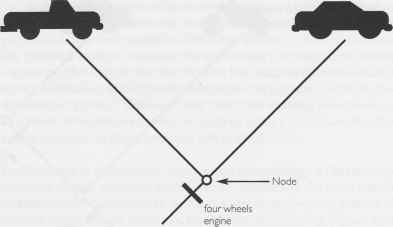 Car Cladogram
